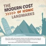 Modern cost of iconic landmarks