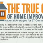 True Cost of Home Remodels