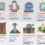 Portals Infographic by HomeAdvisor