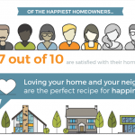 What Makes Homeowners Happy?