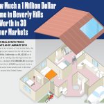 Million dollar home in Beverly Hills Graphic Thumbnail